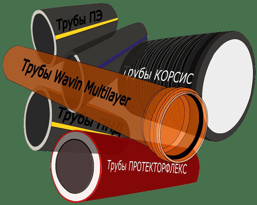 Сертификат соответствия на трубы гофрированные двустенные для кабельных линий d=110, 160мм до 22.09.2019